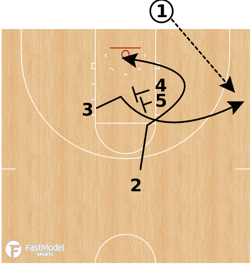 Basketball Play - Ultimate Baseline Out-of-Bounds