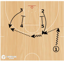 "Basketball Play - ""Zipper"""