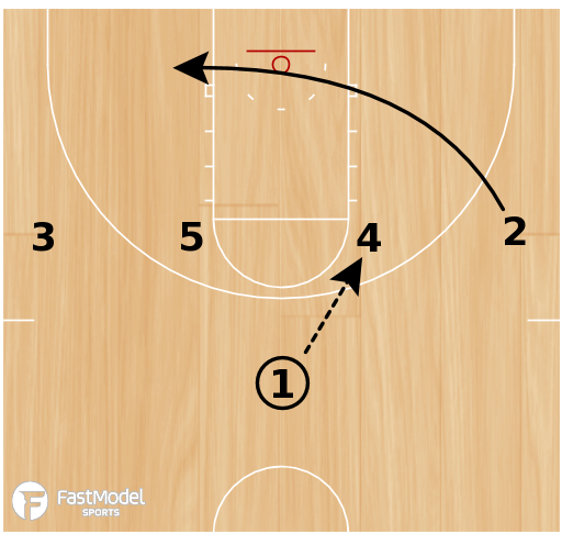Basketball Play - Hand Off Double