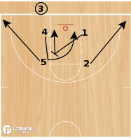 Basketball Play - Play of the Day 02-23-2011: Box-41 Low