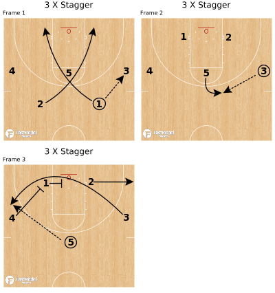 Basketball Play - 3 X Stagger