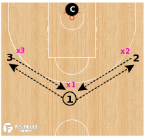 Basketball Play - 3v3 Fist