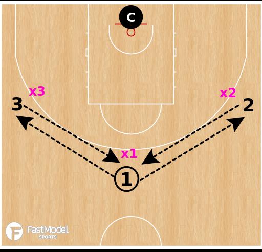 Basketball Play - 3v3 Fist
