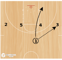 Basketball Play - Texas Rub