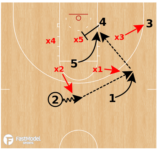 Basketball Play - Baylor - Zone Post Screen
