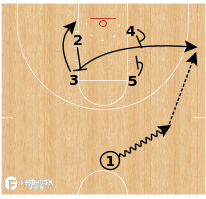 Basketball Play - Vanderbilt - Side Elevator