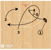 Basketball Play - Virginia Set Play