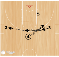 Basketball Play - Dribble Hand Off Alley Oop