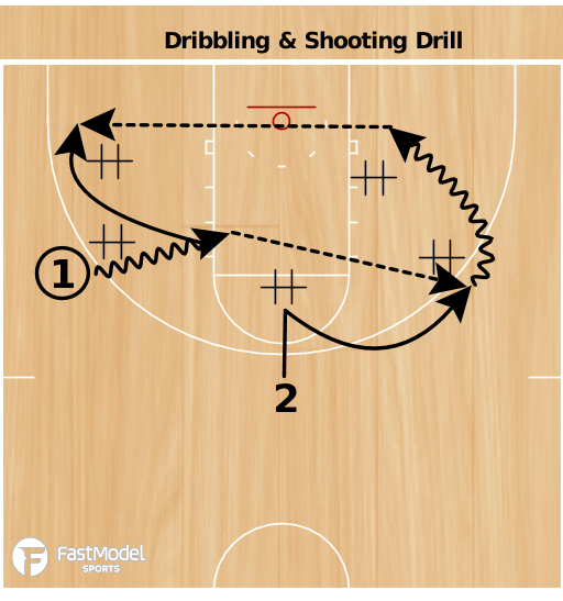 Basketball Play - Perimeter Drills