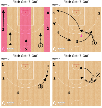 Basketball Play - Pitch Get (5-Out)