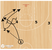 Basketball Play - Play of the Day 02-24-2011: 2 Elbow Hook