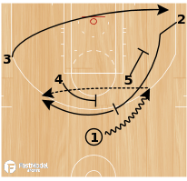 Basketball Play - Quick Flare