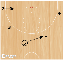Basketball Play - Double Curl