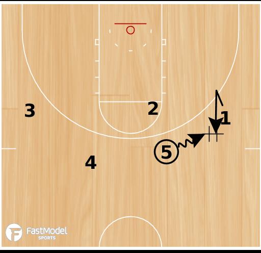 Basketball Play - High DHO Lob