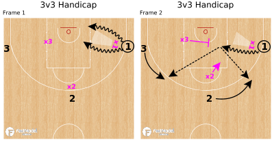 Basketball Play - 3v3 Handicap
