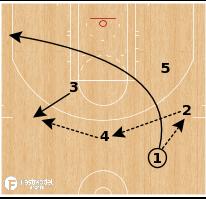 Basketball Play - Toronto Raptors - 5 Out Motion