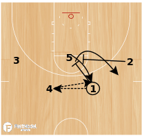 Basketball Play - High DHO Single-Double