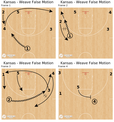 Basketball Play - Kansas - Weave False Motion