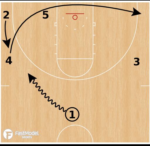 Basketball Play - Kansas - Weave False Motion