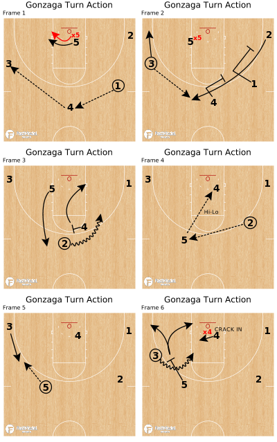 Basketball Play - Gonzaga Turn Action