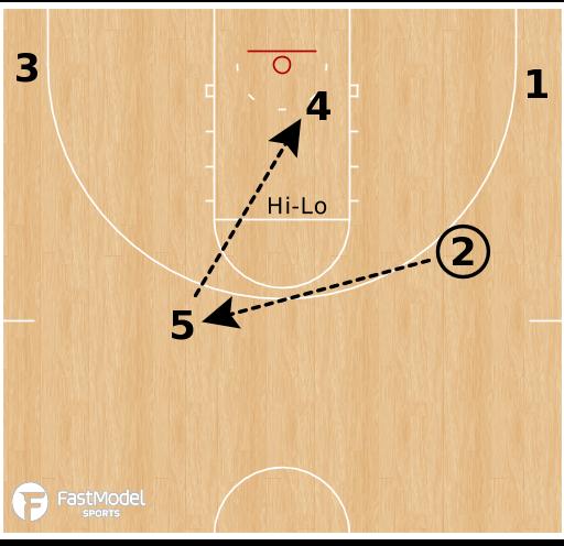 Basketball Play - Gonzaga Turn Action