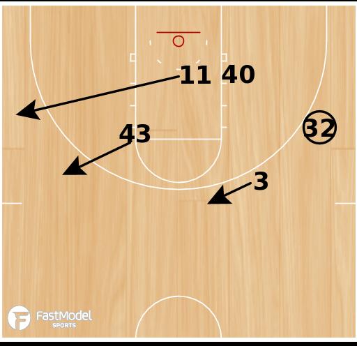 Basketball Play - Box Twist