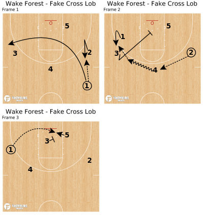 Basketball Play - Wake Forest - Fake Cross Lob