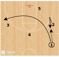 Basketball Play - Wake Forest - Fake Cross Lob