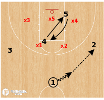 Basketball Play - Providence - Zone Lob