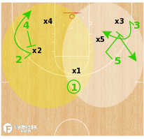 Basketball Play - 65 Action - Notre Dame