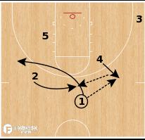 Basketball Play - Notre Dame - ATO Shuffle Backdoor