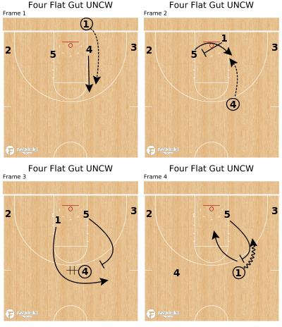 Basketball Play - Four Flat Gut UNCW