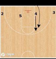 Basketball Play - Four Flat Gut UNCW