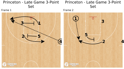 Basketball Play - Princeton - Late Game 3-Point Set