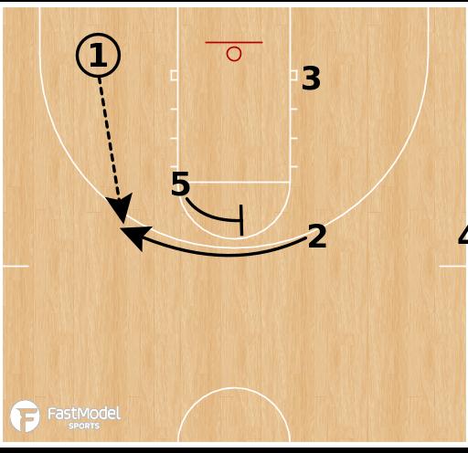 Basketball Play - Princeton - Late Game 3-Point Set