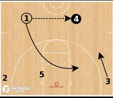 Basketball Play - Thru Pin False Motion