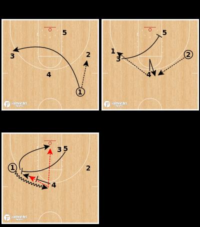 Basketball Play - UNC-Wilmington Seahawks - Ram Double