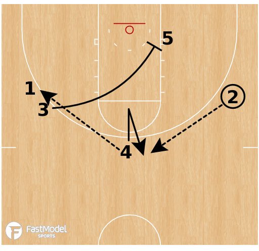 Basketball Play - UNC-Wilmington Seahawks - Ram Double