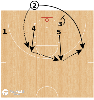 Basketball Play - Winthrop - BLOB Stagger Comeback