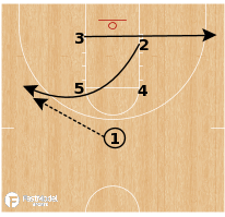 Basketball Play - Notre Dame - Box Double