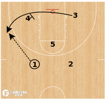 Basketball Play - West Virginia - Shuffle Stagger