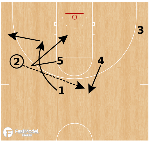 Basketball Play - Middle Tennessee - Iverson UCLA Motion