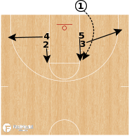 Basketball Play - Middle Tennessee St - BLOB (Circle Action)