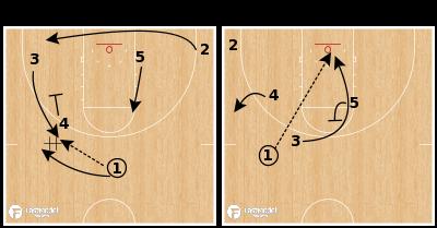 Basketball Play - Florida - Flip Rip