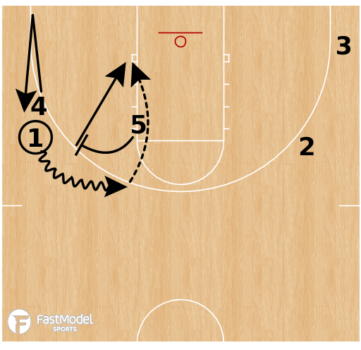"Basketball Play - Northwestern - False Motion - ""5 Rub"""