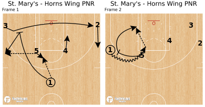 Basketball Play - St. Mary's - Horns Wing PNR