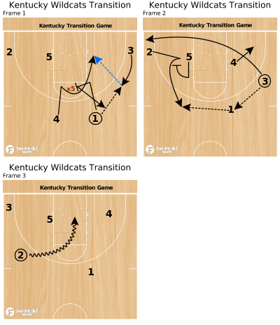 Basketball Play - Kentucky Wildcats Transition
