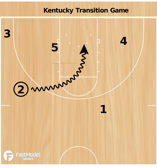 Basketball Play - Kentucky Wildcats Transition