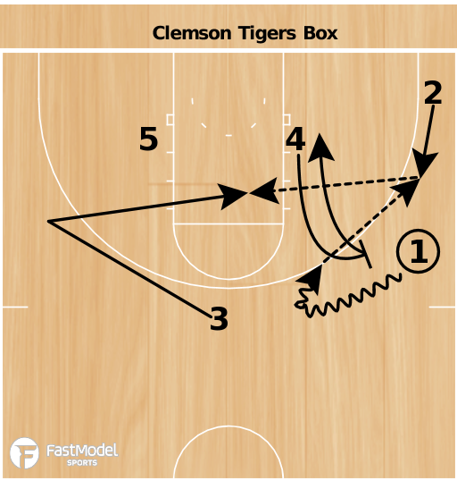 Basketball Play - Clemson Box Set