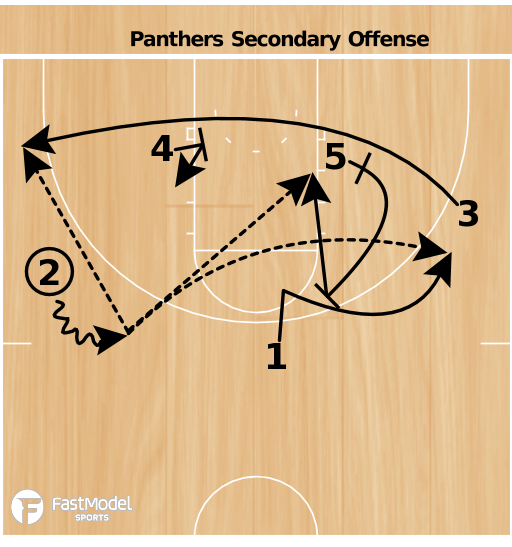 Basketball Play - Pittsburg Secondary Offense
